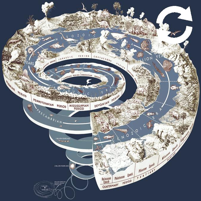 Echelle des temps en spirale