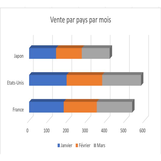 Graphique illustratif de vente par pays