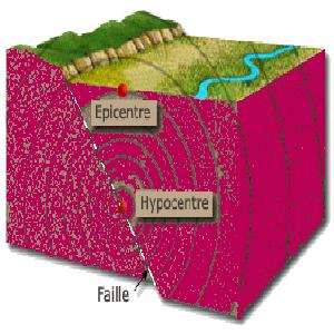 Schéma de l'épicentre d'un séisme