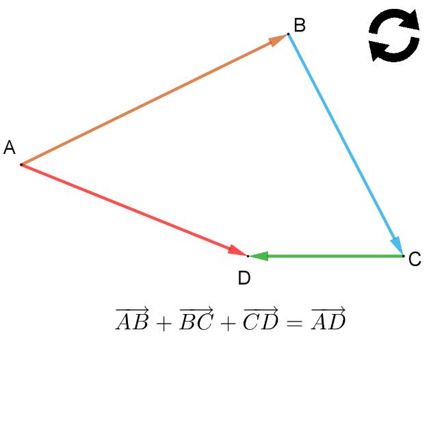 Vecteurs mathématiques